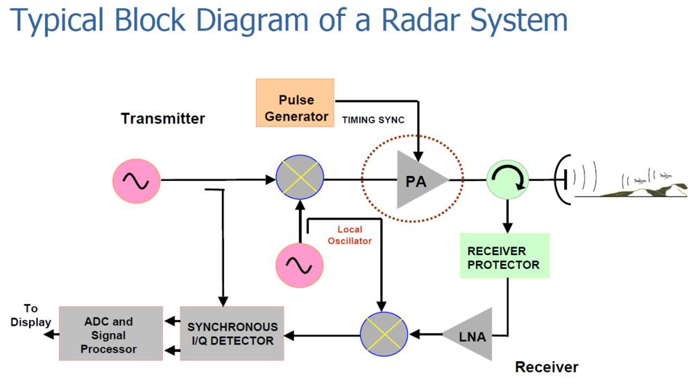 radar block diagram – the wiring diagram, Block diagram